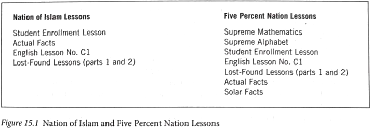 Figure 2. Nation of Islam and Five Percent Nation Lessons