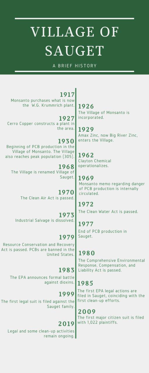 Timeline of the village of Sauget history